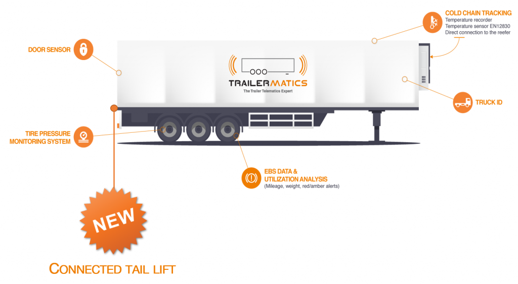 connected tail lift